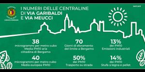 Come (e soprattutto cosa) si respira a Bergamo?