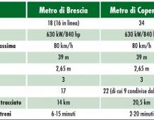 Brescia e Copenaghen unite dalla metropolitana