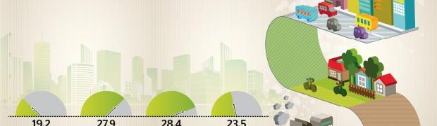 L'edilizia riparte solo se sostenibile. Meno consumo di suolo: più riqualificazioni e di qualità. Ecobonus verso la proroga