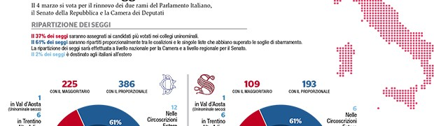 Elezioni nazionali