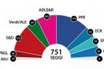 I risultati dell'Europa al voto