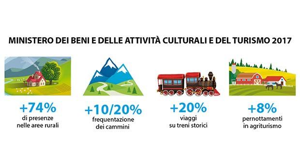 Percentuali turismo rurale