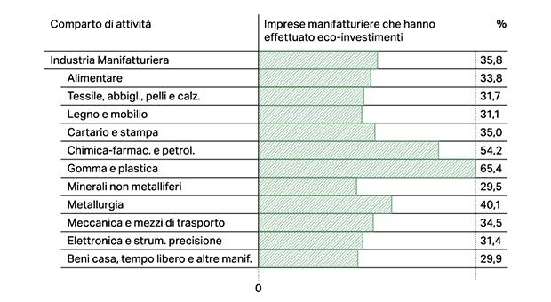 Incidenza percentuale delle imprese  manifatturiere che hanno effettuato  eco-investimenti nel periodo 2015–2018 e/o investiranno nel 2019 in prodotti e tecnologie green sul totale delle imprese, per comparto di attività  Fonte: Unioncamere