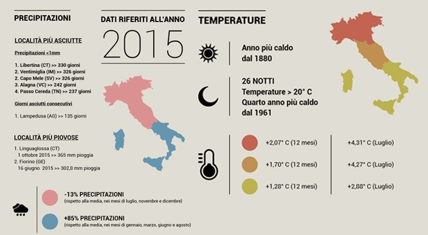 Infografica ISPRA 2016