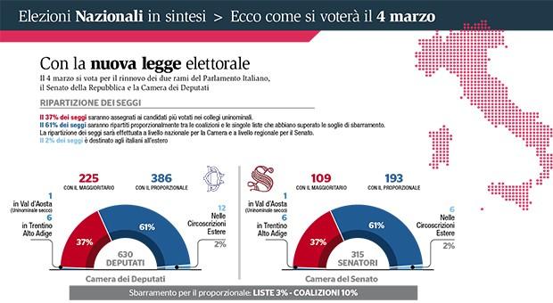 L 39 italia si prepara al primo voto con il rosatellum for Ripartizione seggi camera