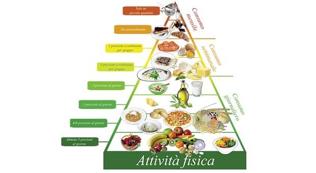 """""""Alimentazione e Salute"""" con infoSOStenibile"""