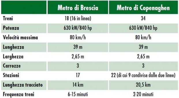 velocità di incontri Brescia